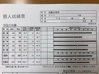 度 テスト 習熟 習熟度テスト勉強方法<<中1・中2・中3別の対策>>